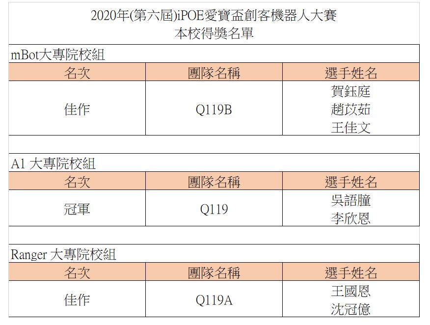 賀 張峻彬老師指導學生參加2020年(第六屆)iPOE愛寶盃創客機器人大賽榮獲眾多名次